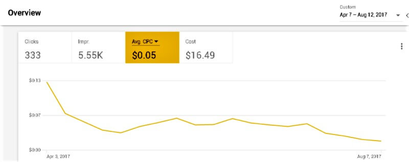 Google ads cost per click decrease, travel marketing case study