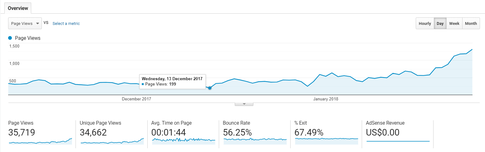 Travel website SEO optimization results, traffic growth, marketing case study